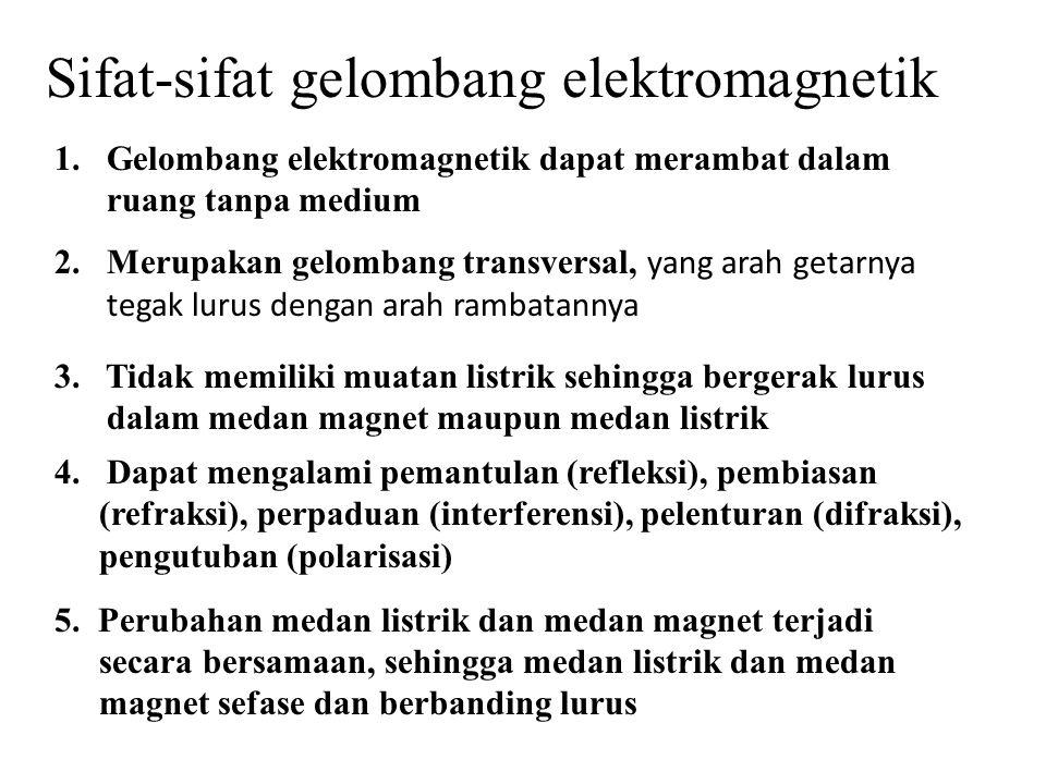 Sifat-sifat gelombang elektromagnetik