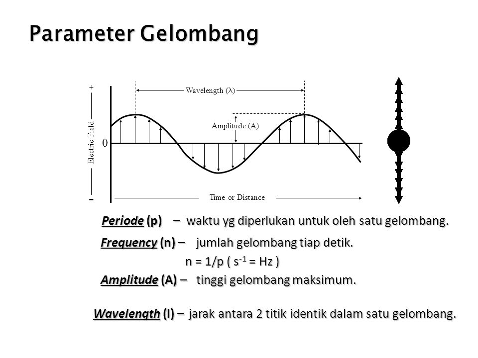 Parameter Gelombang - + Electric Field. Wavelength (l) Time or Distance. Amplitude (A)
