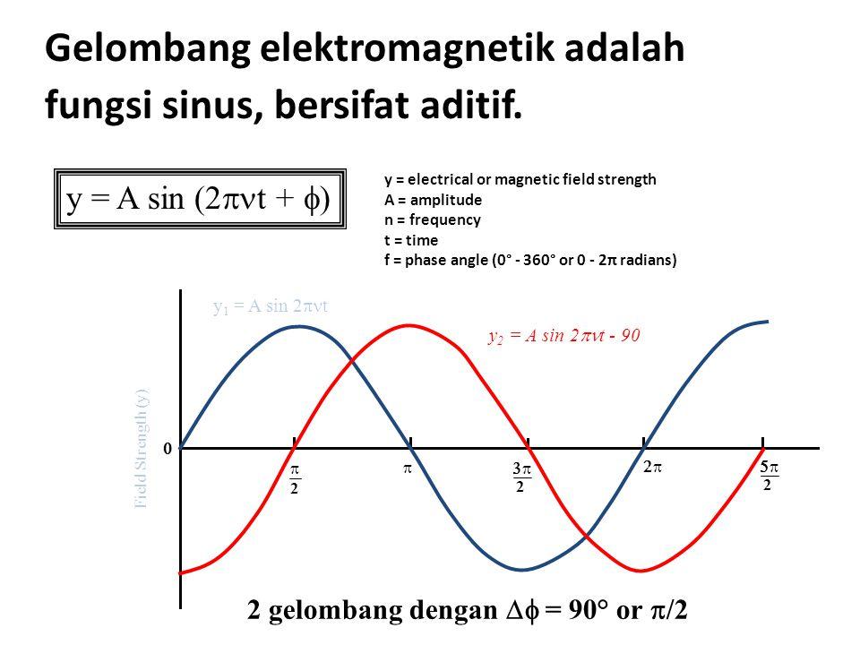 2 gelombang dengan Df = 90° or p/2