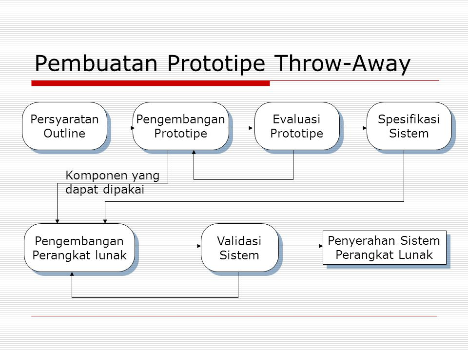 Pembuatan Prototipe Throw-Away