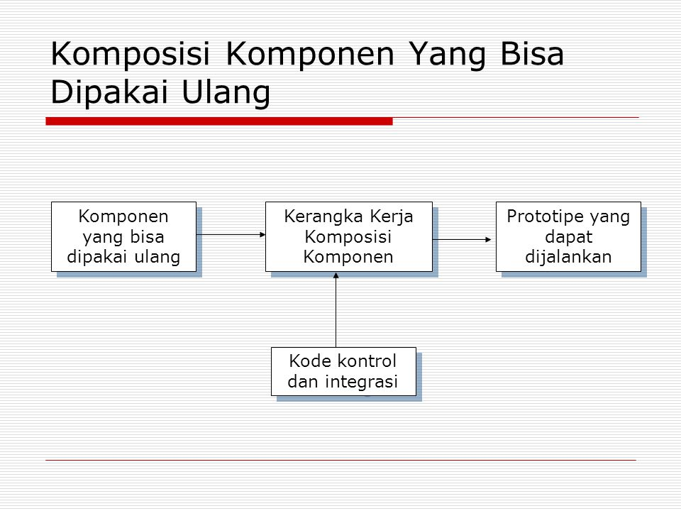Komposisi Komponen Yang Bisa Dipakai Ulang