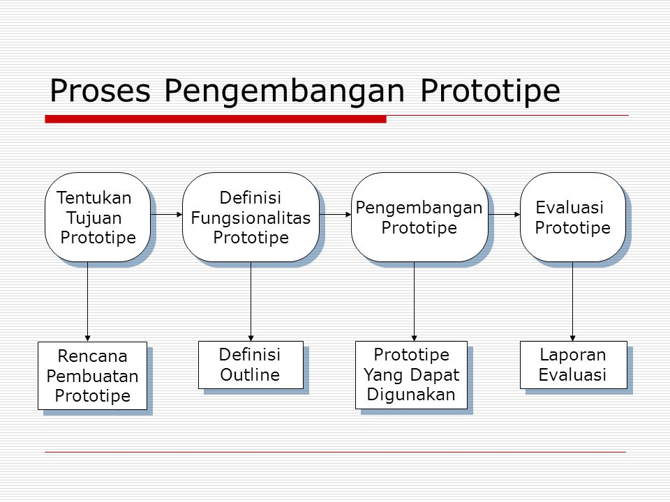 Proses Pengembangan Prototipe