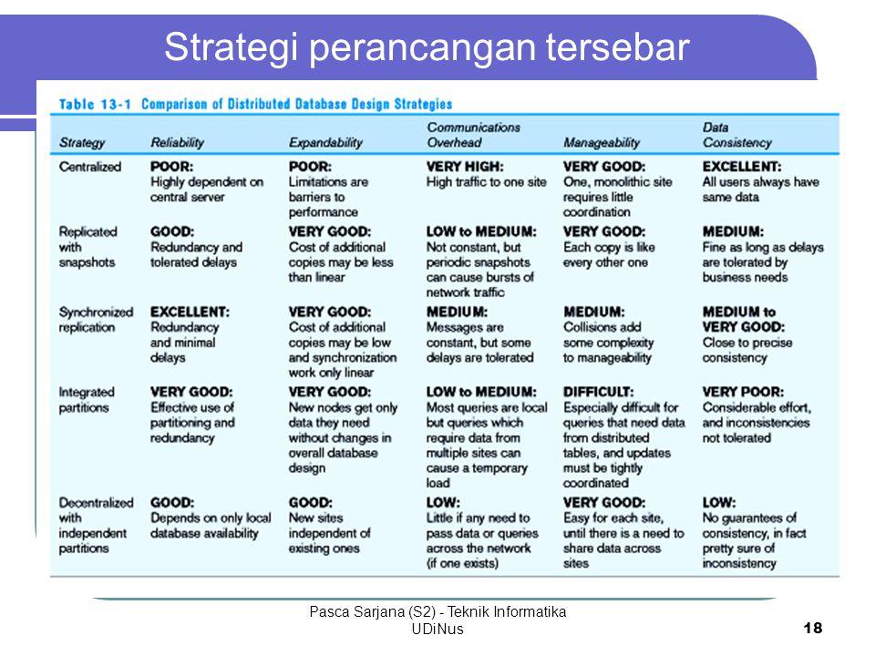Strategi perancangan tersebar