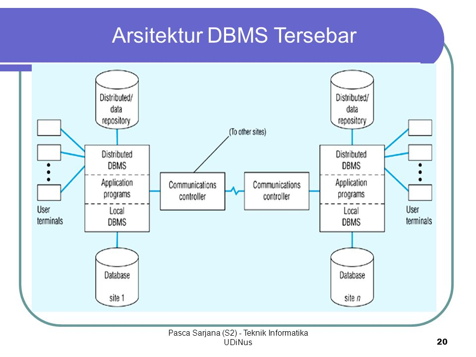 Arsitektur DBMS Tersebar