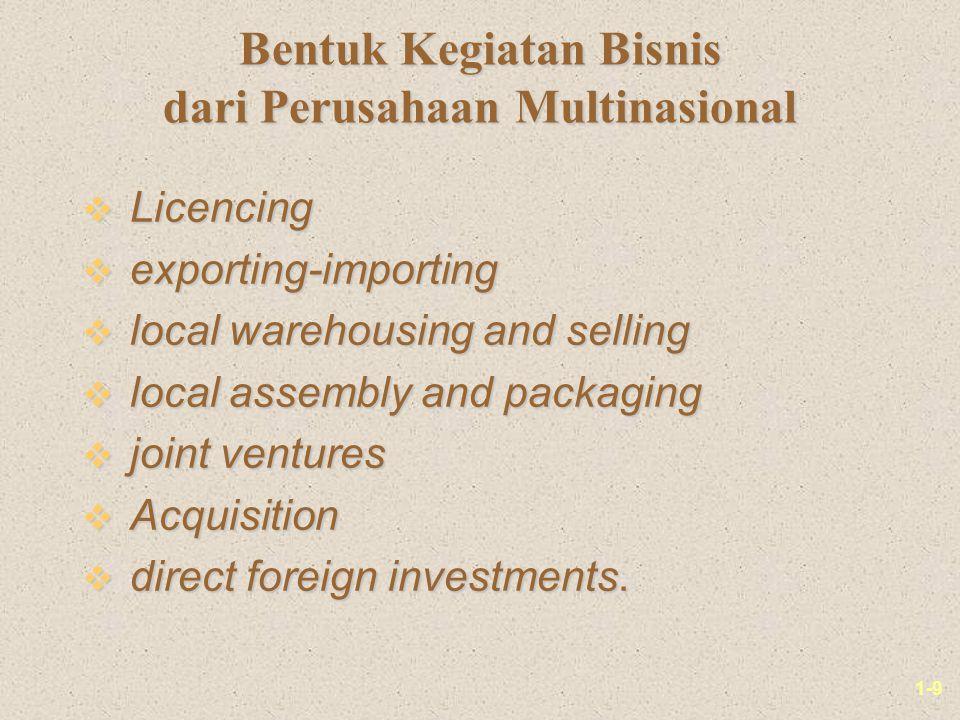 Bentuk Kegiatan Bisnis dari Perusahaan Multinasional