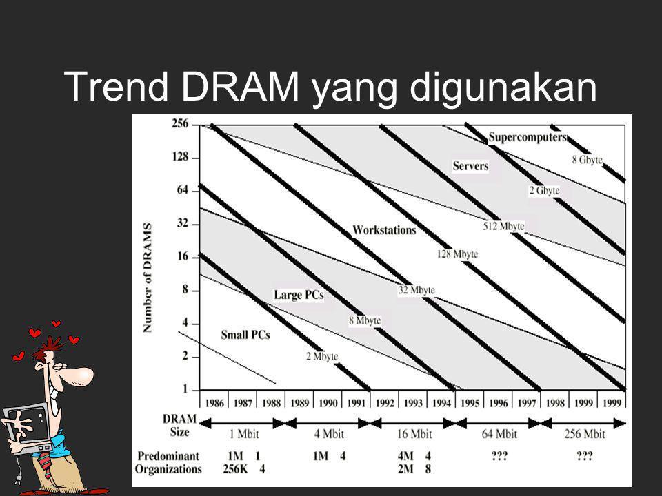 Trend DRAM yang digunakan