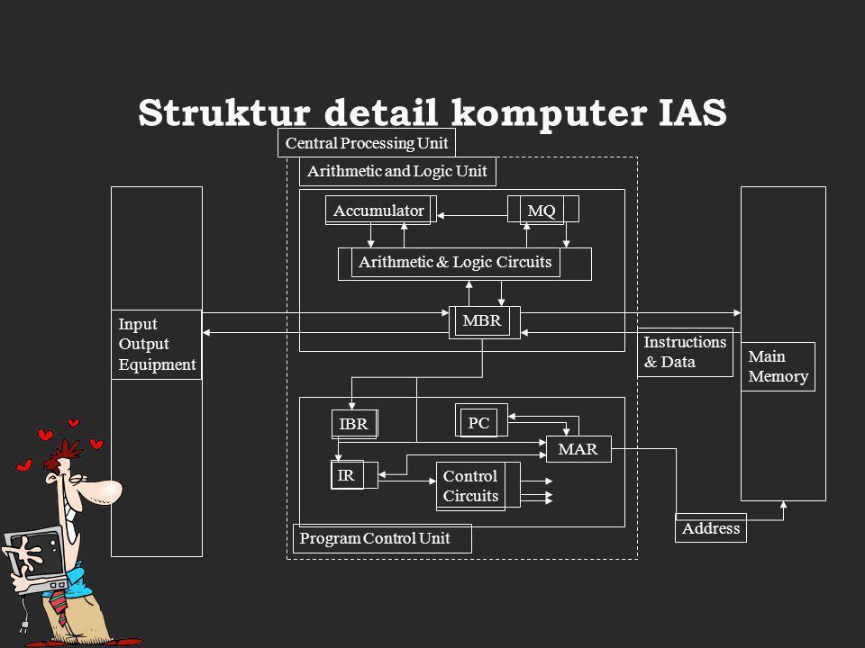 Struktur detail komputer IAS