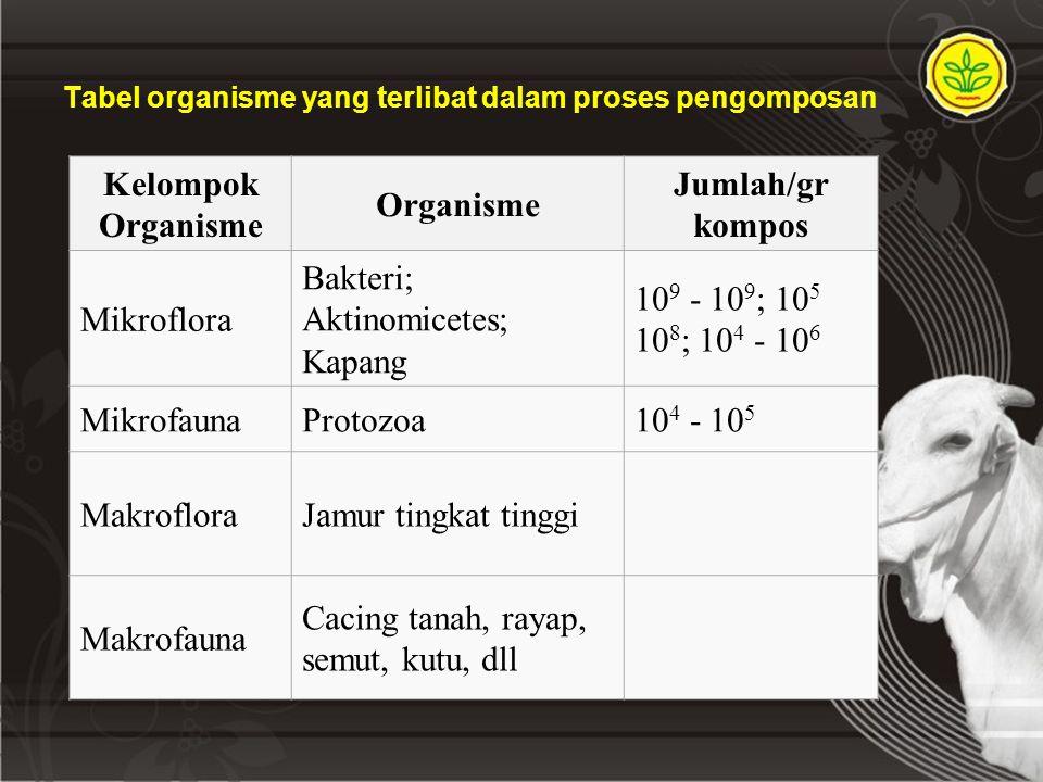 Tabel organisme yang terlibat dalam proses pengomposan