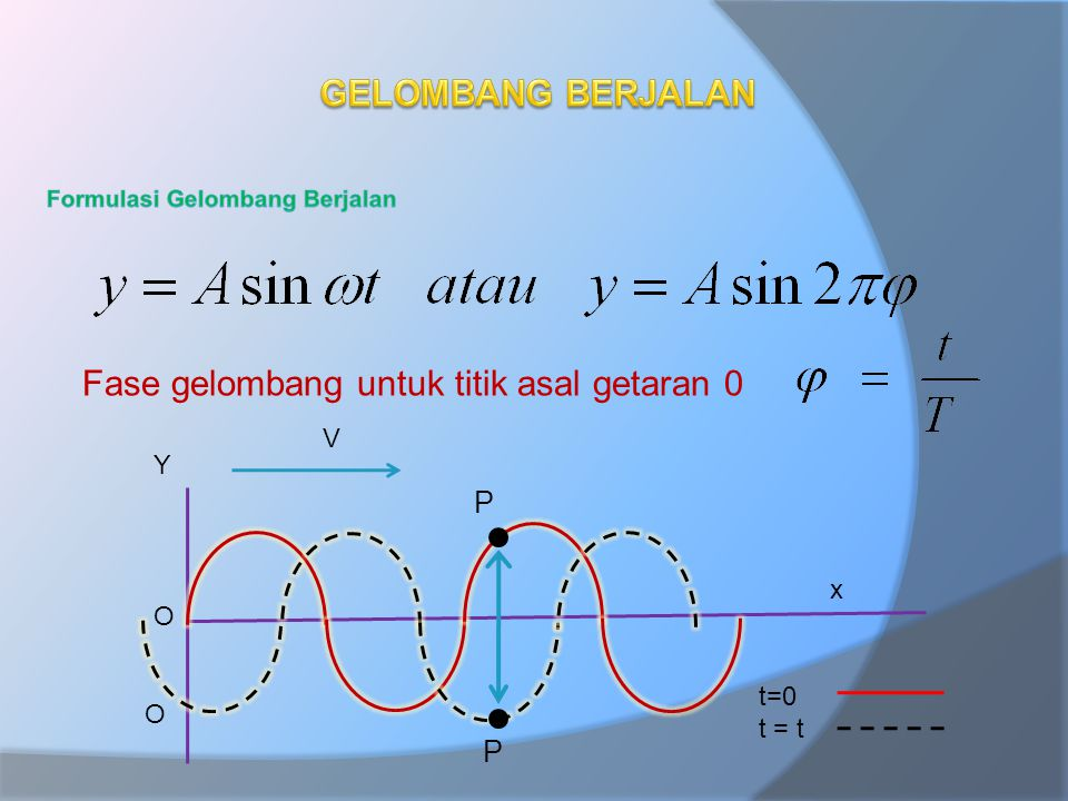 Fase gelombang untuk titik asal getaran 0