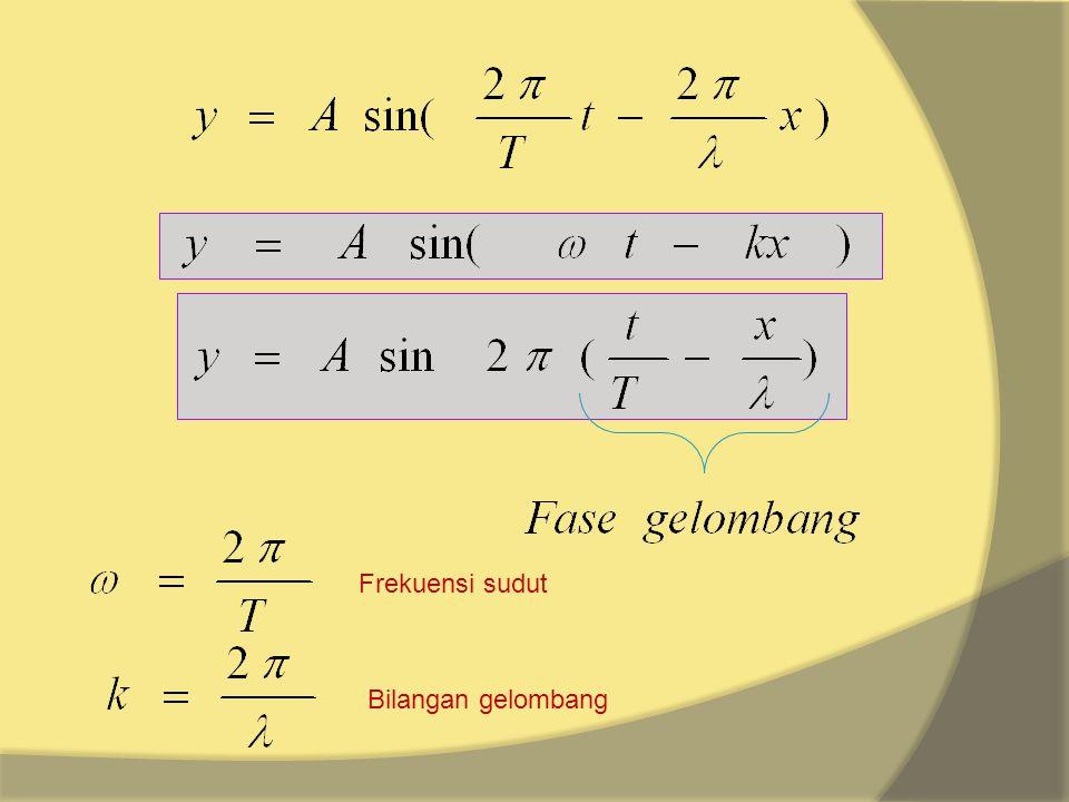 Frekuensi sudut Bilangan gelombang