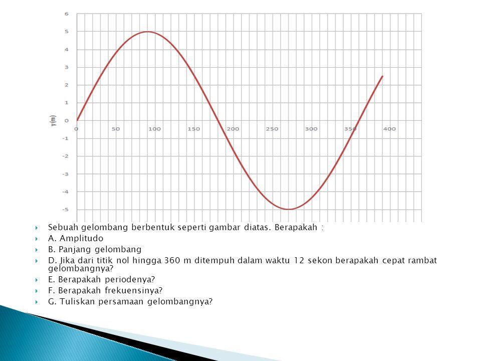 Sebuah gelombang berbentuk seperti gambar diatas. Berapakah :