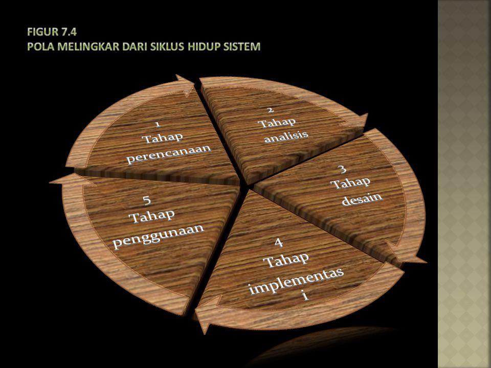 Figur 7.4 Pola melingkar dari siklus hidup sistem