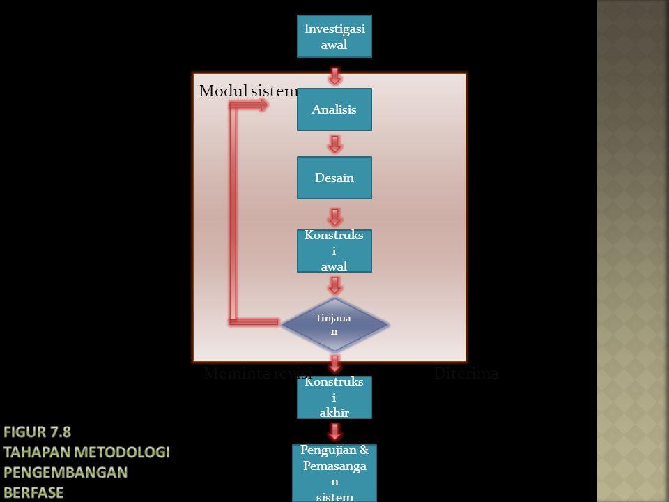 Figur 7.8 Tahapan metodologi pengembangan berfase
