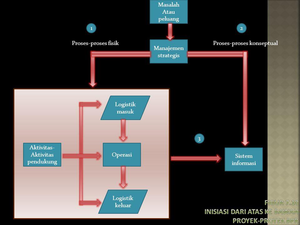 Figur 7.10 Inisiasi dari atas ke bawah proyek-proyek BPR