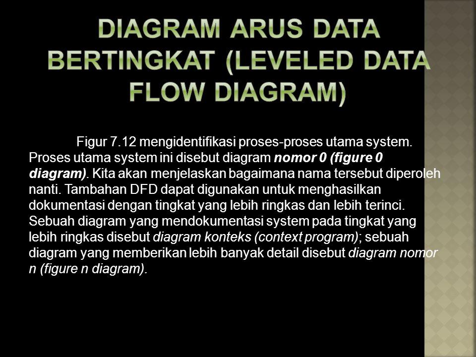 DIAGRAM ARUS DATA BERTINGKAT (LEVELED DATA FLOW DIAGRAM)