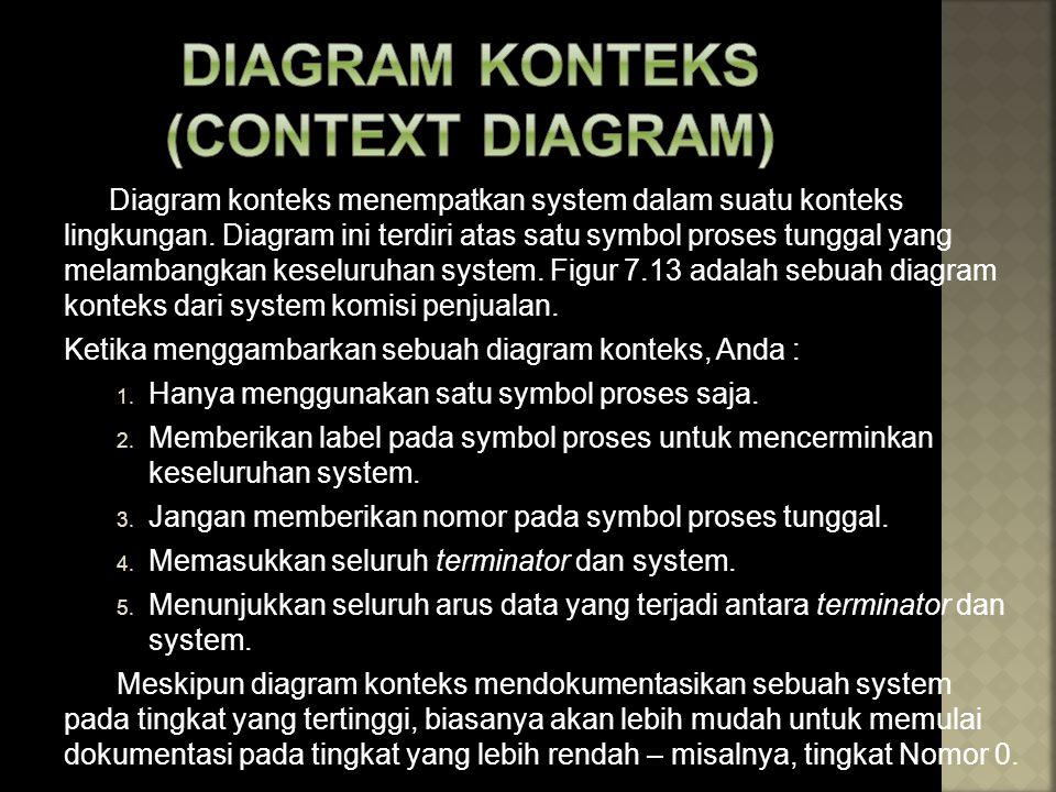 DIAGRAM KONTEKS (CONTEXT DIAGRAM)
