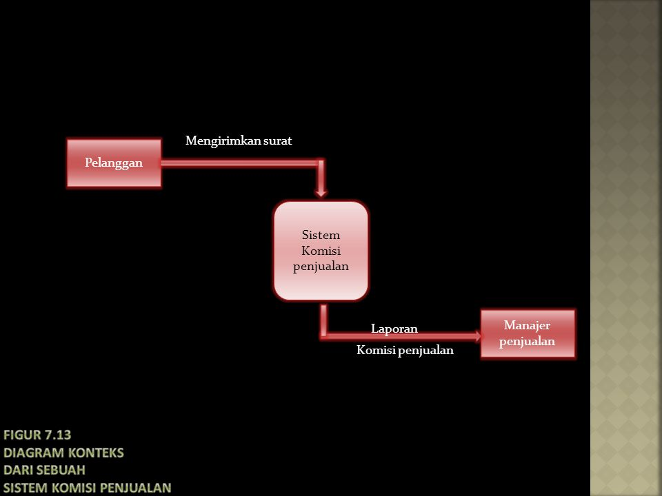 Figur 7.13 Diagram konteks dari sebuah sistem komisi penjualan