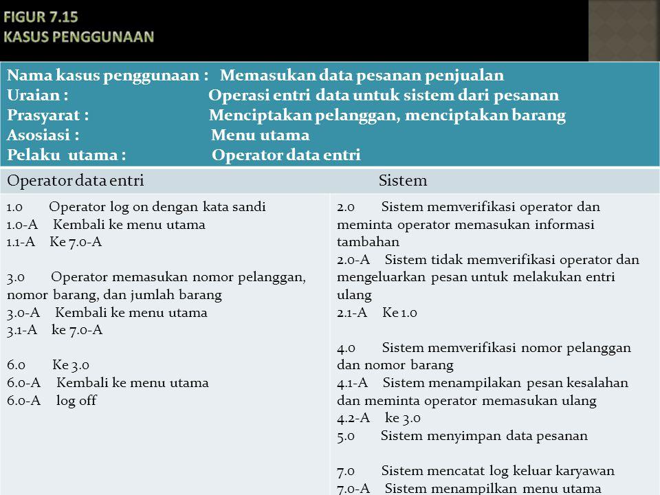 Figur 7.15 Kasus penggunaan