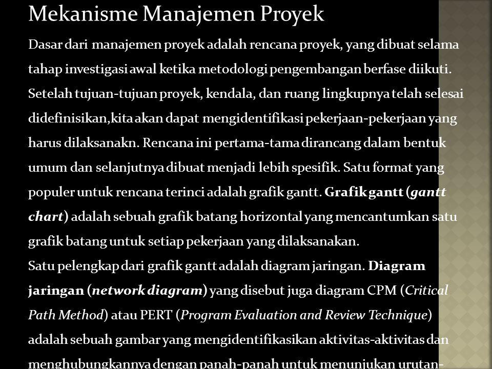 Mekanisme Manajemen Proyek