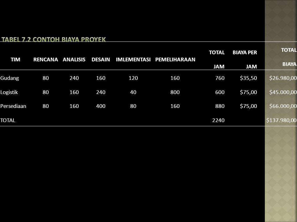 Tabel 7.2 Contoh biaya Proyek