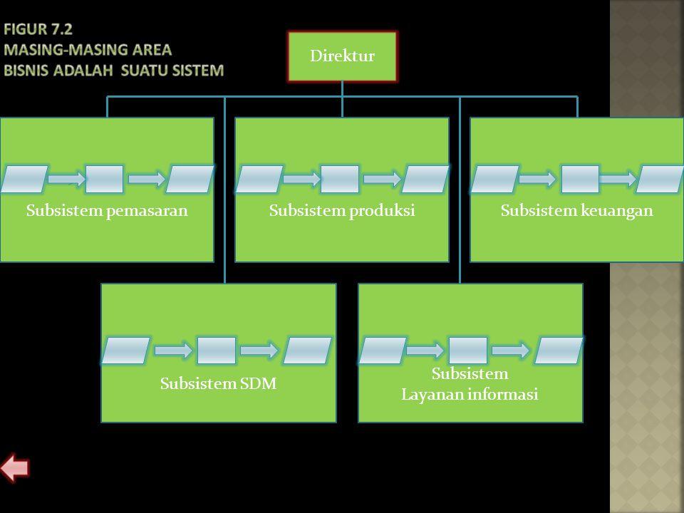 Figur 7.2 Masing-masing area bisnis adalah suatu sistem