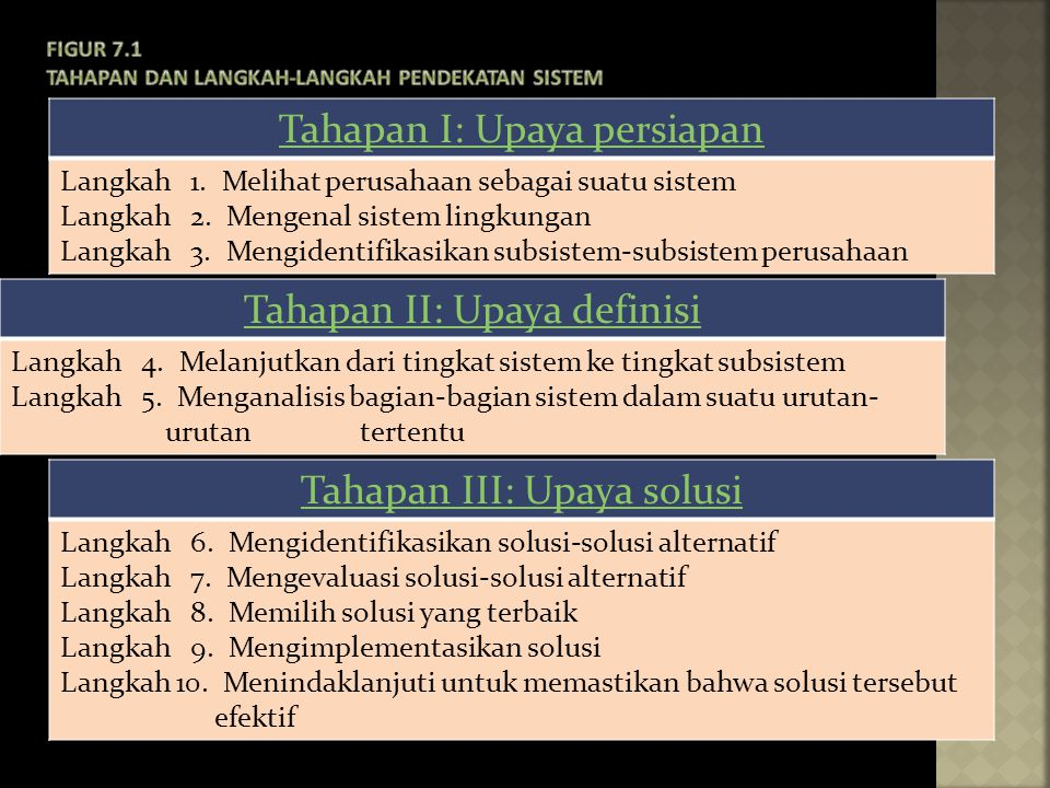 Figur 7.1 Tahapan dan langkah-langkah pendekatan sistem