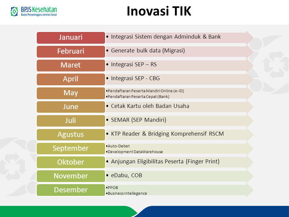 Inovasi TIK Integrasi Sistem dengan Adminduk & Bank