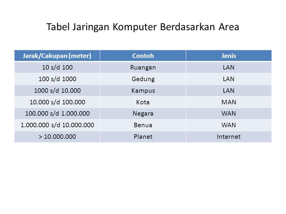 Tabel Jaringan Komputer Berdasarkan Area