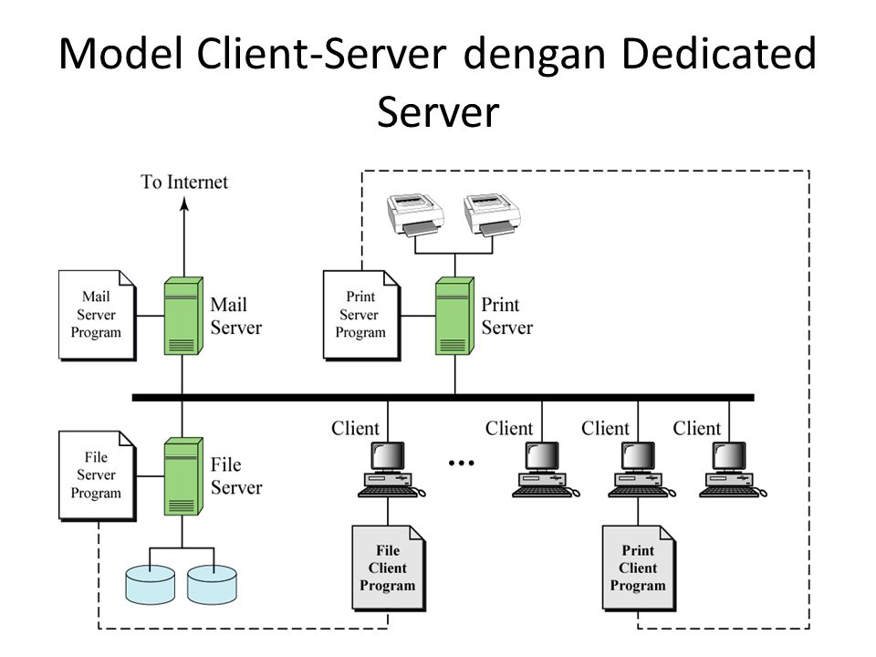 Model Client-Server dengan Dedicated Server