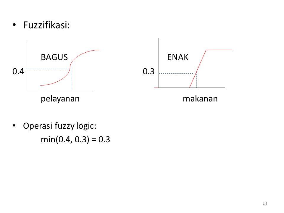 Fuzzifikasi: BAGUS ENAK 0.4 0.3 pelayanan makanan Operasi fuzzy logic: