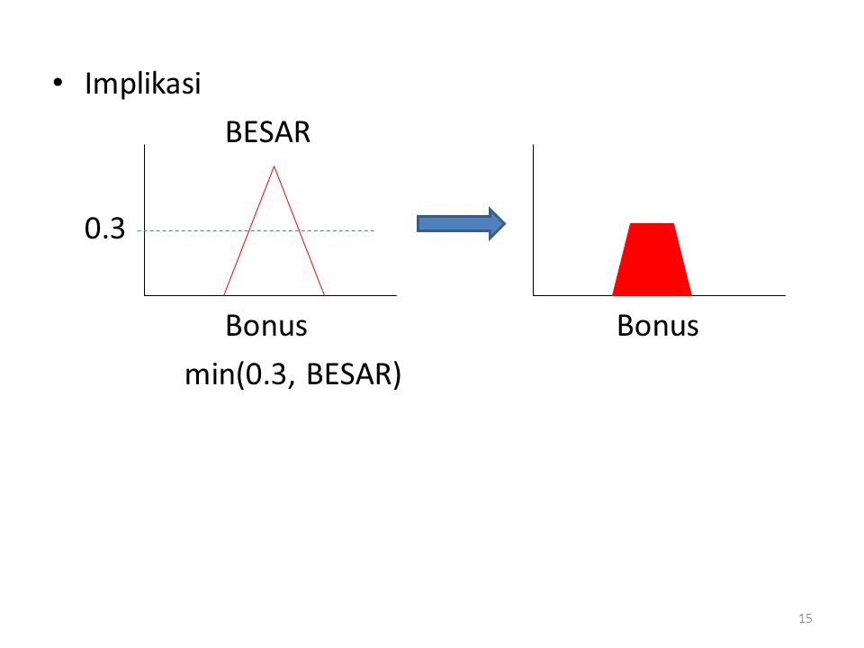 Implikasi BESAR 0.3 Bonus Bonus min(0.3, BESAR)