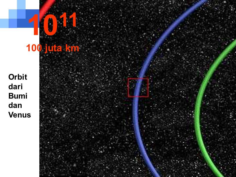 1011 100 juta km Orbit dari Bumi dan Venus