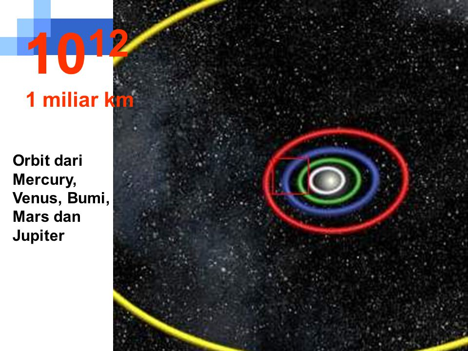 1012 1 miliar km Orbit dari Mercury, Venus, Bumi, Mars dan Jupiter