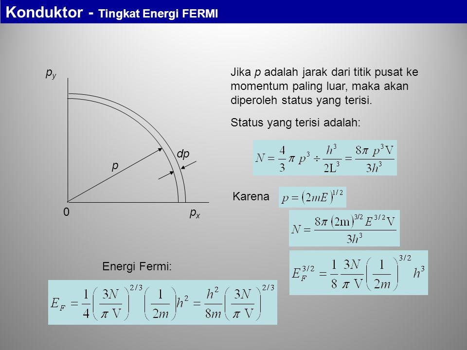 Konduktor - Tingkat Energi FERMI