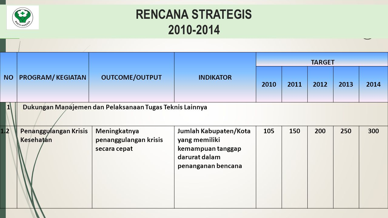 RENCANA STRATEGIS 2010-2014 NO PROGRAM/ KEGIATAN OUTCOME/OUTPUT