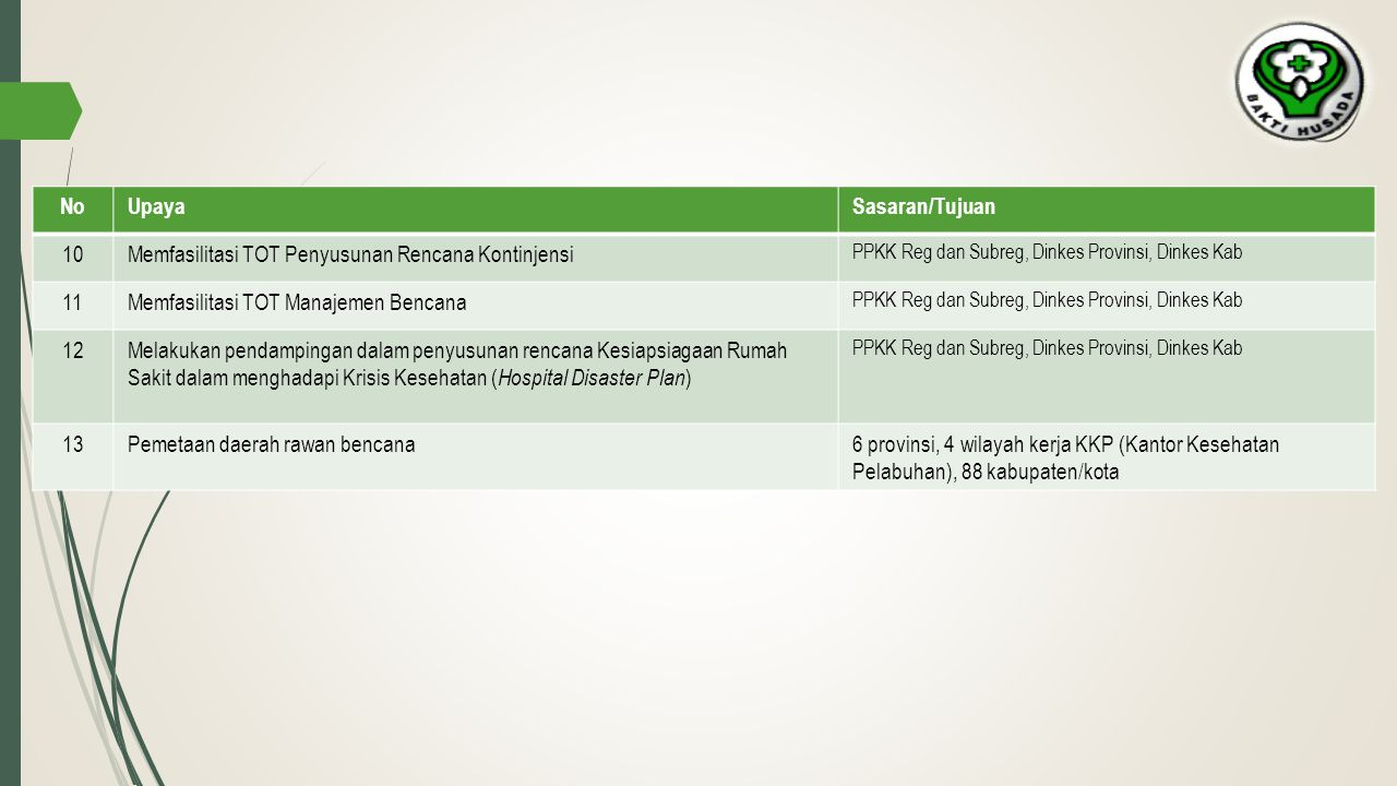 Memfasilitasi TOT Penyusunan Rencana Kontinjensi 11