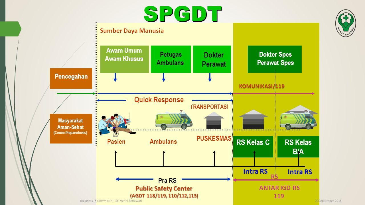 SPGDT Dokter Perawat Quick Response RS Kelas C RS Kelas B/A Intra RS