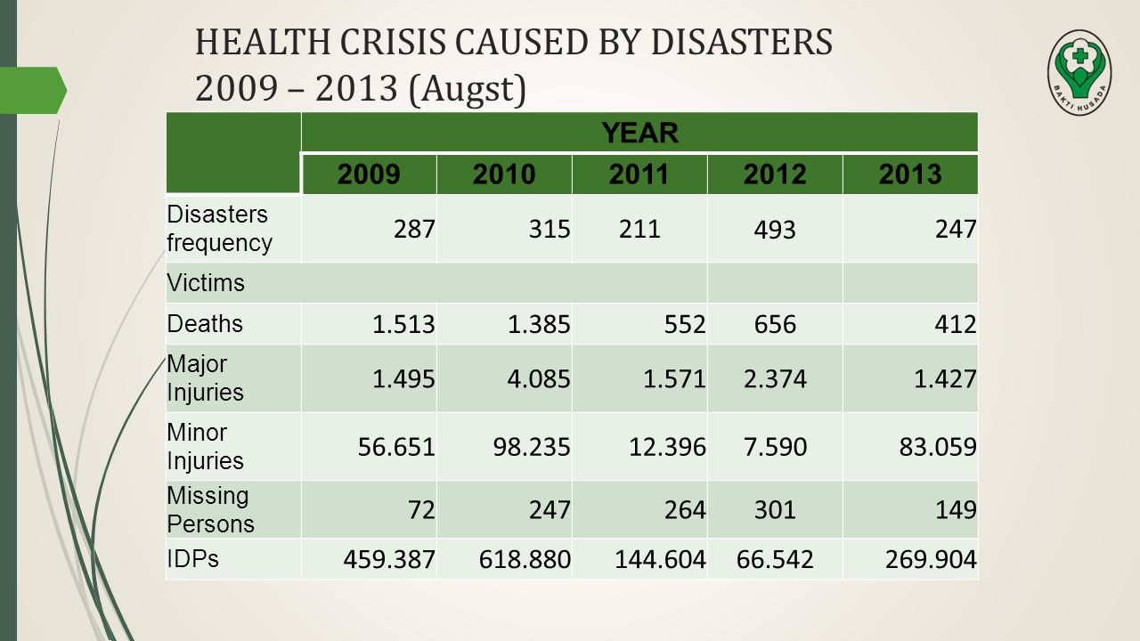 HEALTH CRISIS CAUSED BY DISASTERS 2009 – 2013 (Augst)