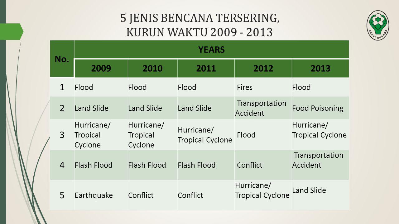 5 JENIS BENCANA TERSERING, KURUN WAKTU 2009 - 2013