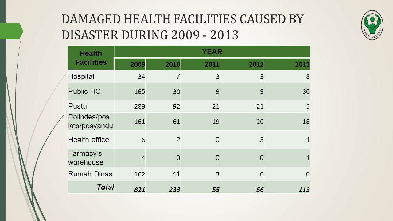 DAMAGED HEALTH FACILITIES CAUSED BY DISASTER DURING 2009 - 2013