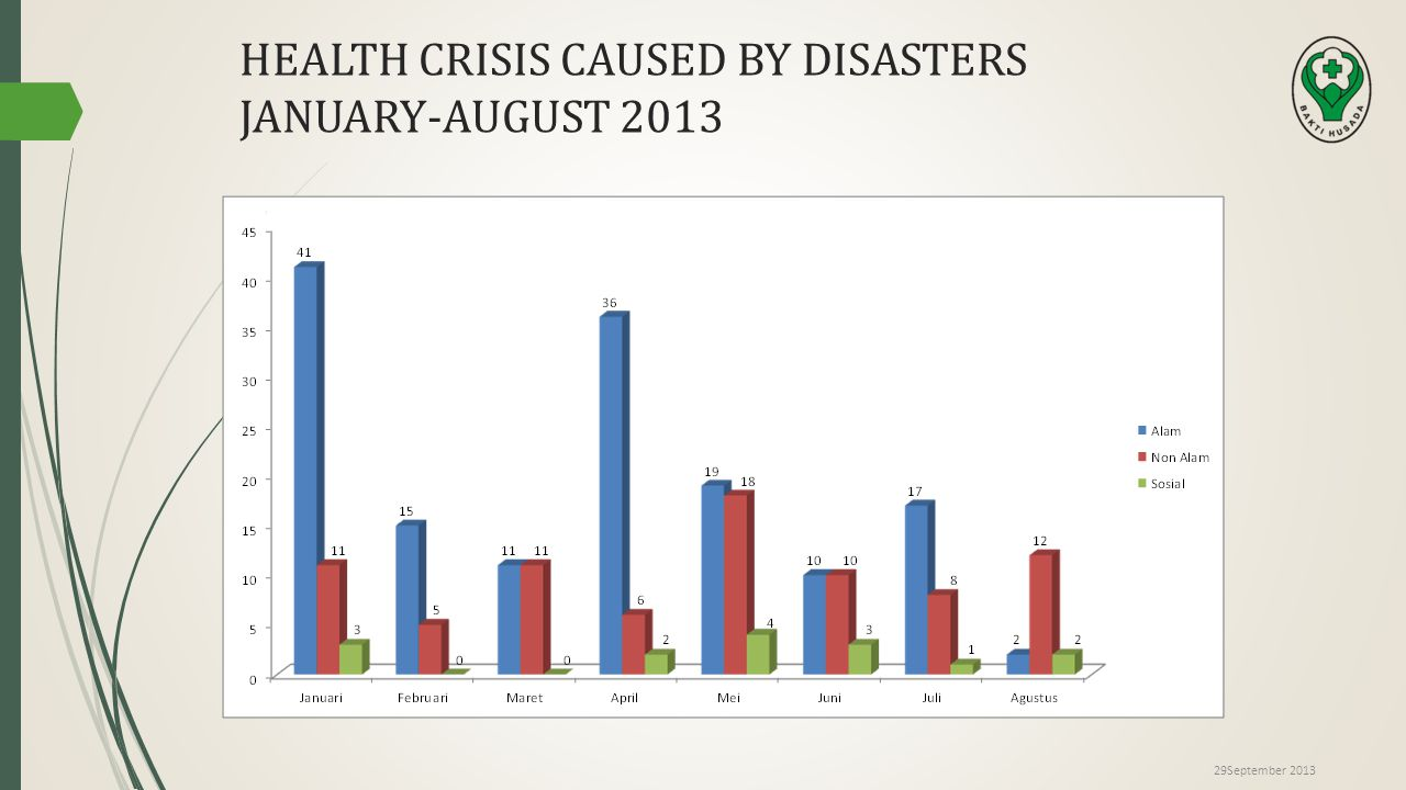 HEALTH CRISIS CAUSED BY DISASTERS JANUARY-AUGUST 2013