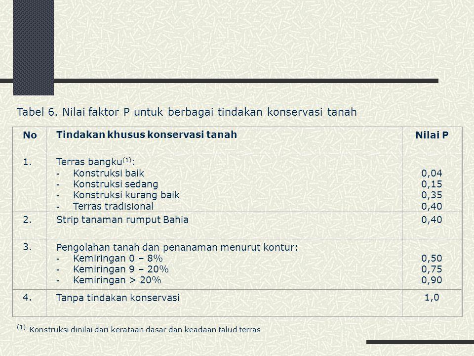 Tabel 6. Nilai faktor P untuk berbagai tindakan konservasi tanah