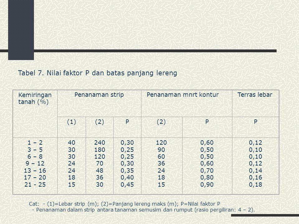 Tabel 7. Nilai faktor P dan batas panjang lereng