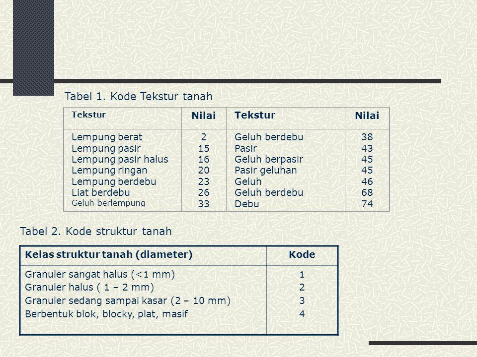 Tabel 1. Kode Tekstur tanah