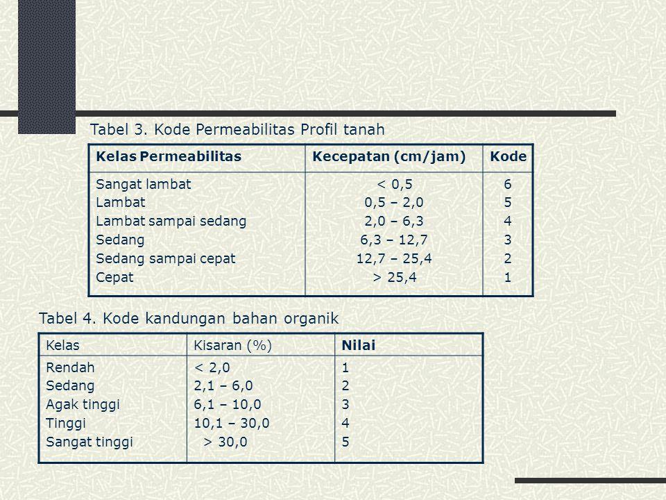 Tabel 3. Kode Permeabilitas Profil tanah