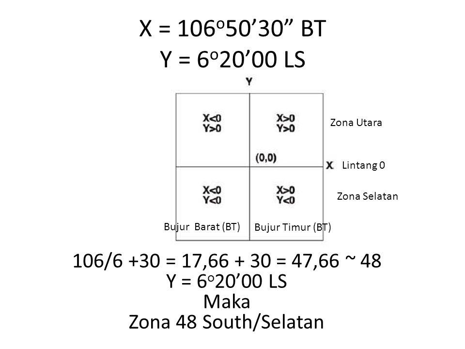 X = 106o50'30 BT Y = 6o20'00 LS Zona Utara. Lintang 0. Zona Selatan. Bujur Barat (BT) Bujur Timur (BT)
