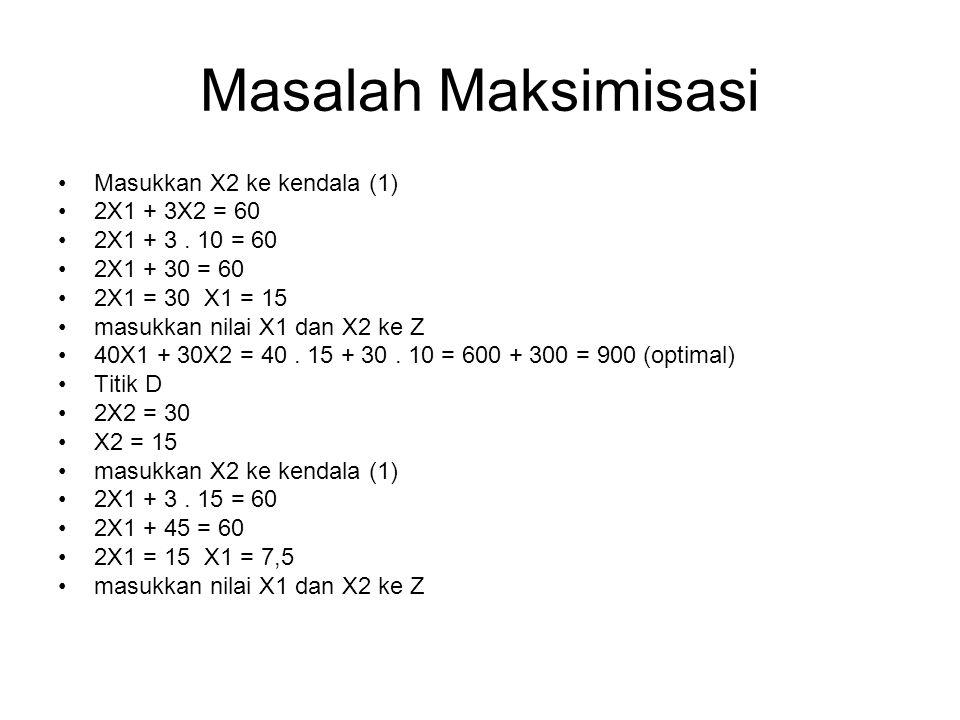 Masalah Maksimisasi Masukkan X2 ke kendala (1) 2X1 + 3X2 = 60