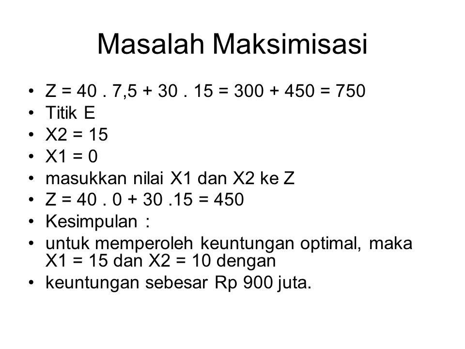 Masalah Maksimisasi Z = 40 . 7,5 + 30 . 15 = 300 + 450 = 750 Titik E