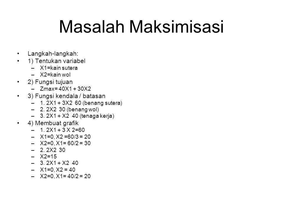 Masalah Maksimisasi Langkah-langkah: 1) Tentukan variabel