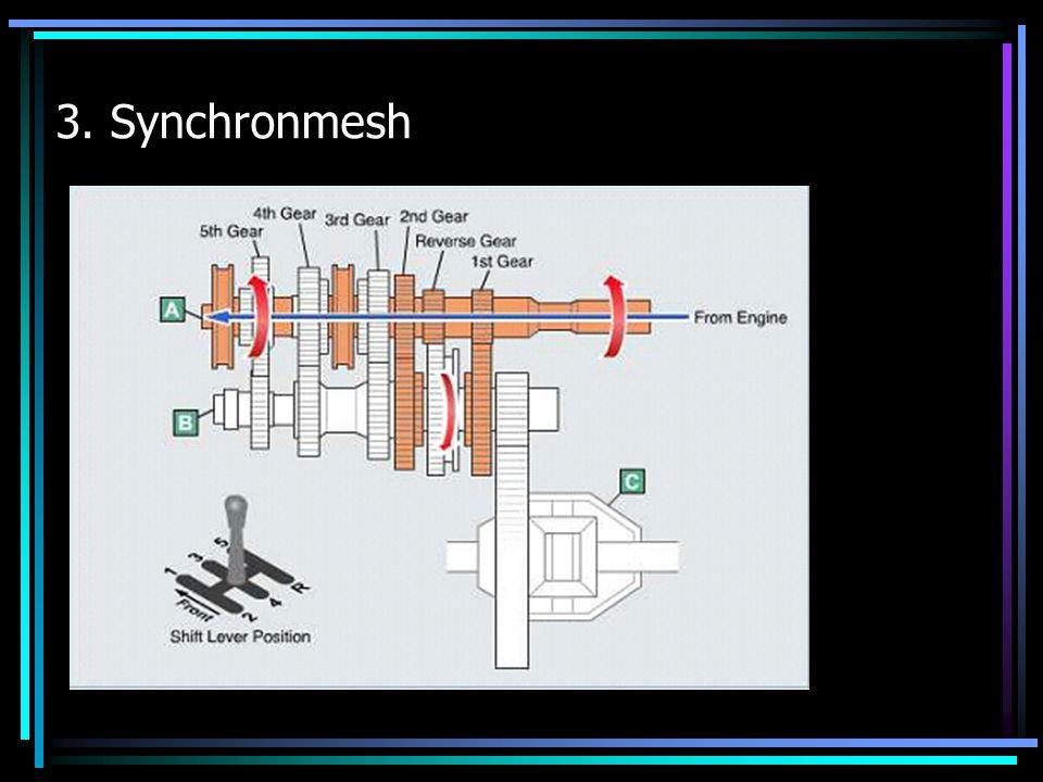 3. Synchronmesh
